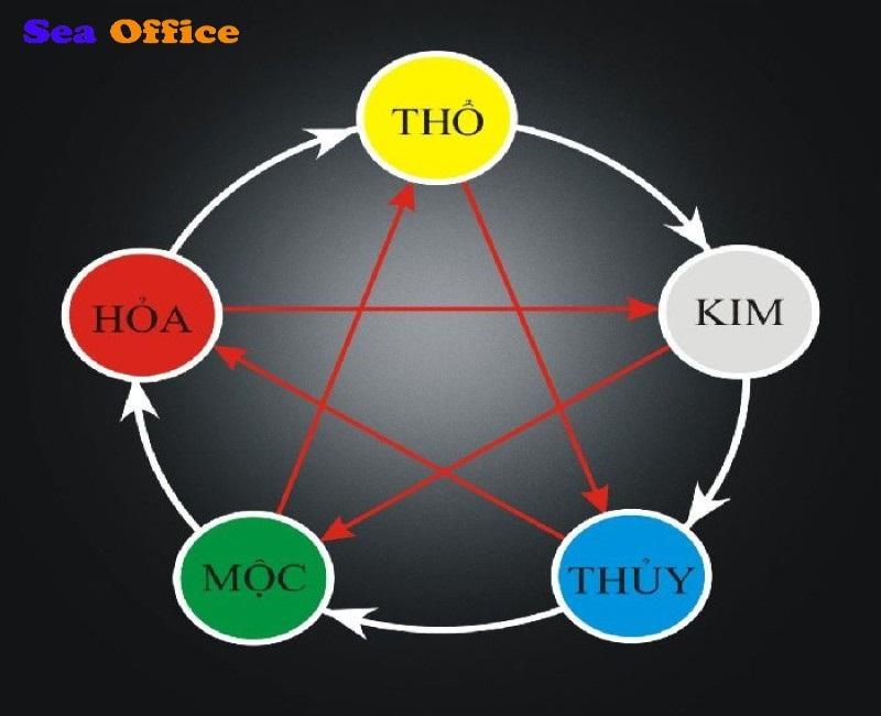 Đặt tên công ty theo thuyết ngũ hành